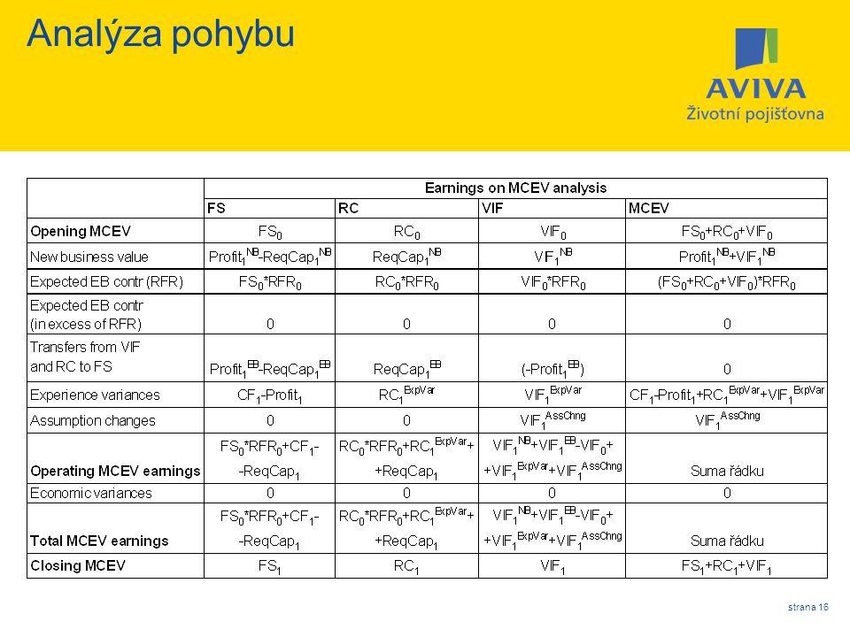 Analýza pohybu strana 16