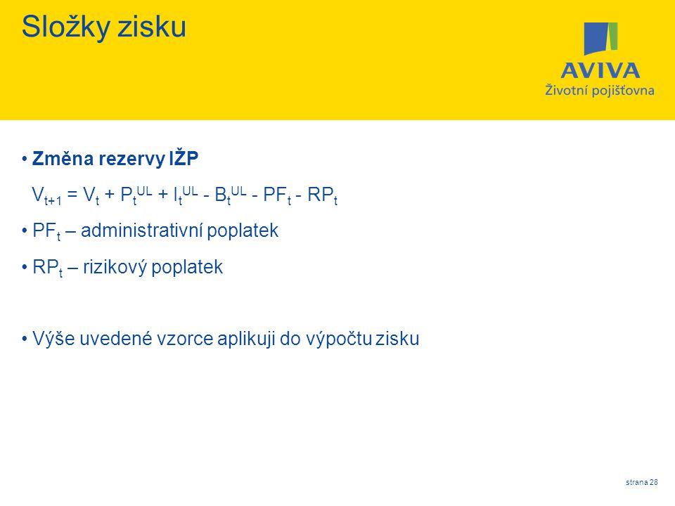 Složky zisku Změna rezervy IŽP