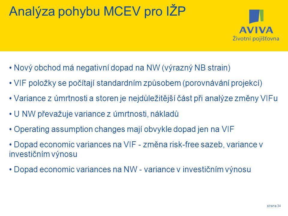 Analýza pohybu MCEV pro IŽP