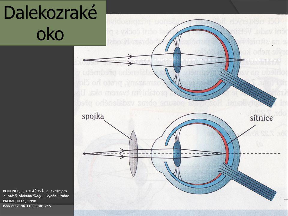 Dalekozraké oko BOHUNĚK, J., KOLÁŘOVÁ, R., Fyzika pro 7.. ročník základní školy. 1. vydání Praha: PROMETHEUS, 1998.