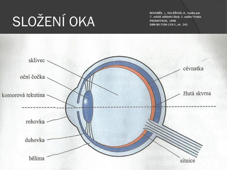 SLOŽENÍ OKA BOHUNĚK, J., KOLÁŘOVÁ, R., Fyzika pro 7.. ročník základní školy. 1. vydání Praha: PROMETHEUS, 1998.