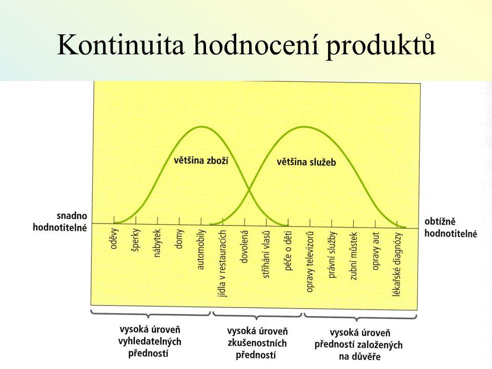 Kontinuita hodnocení produktů
