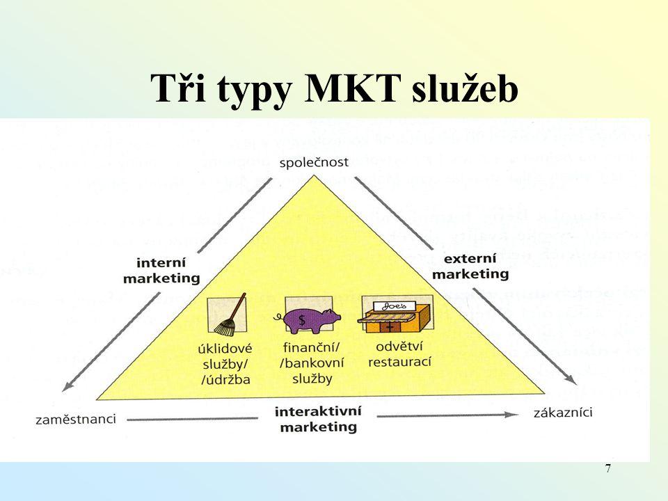 Tři typy MKT služeb