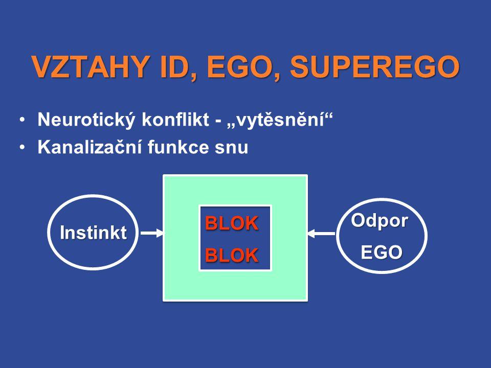"""VZTAHY ID, EGO, SUPEREGO Neurotický konflikt - """"vytěsnění"""