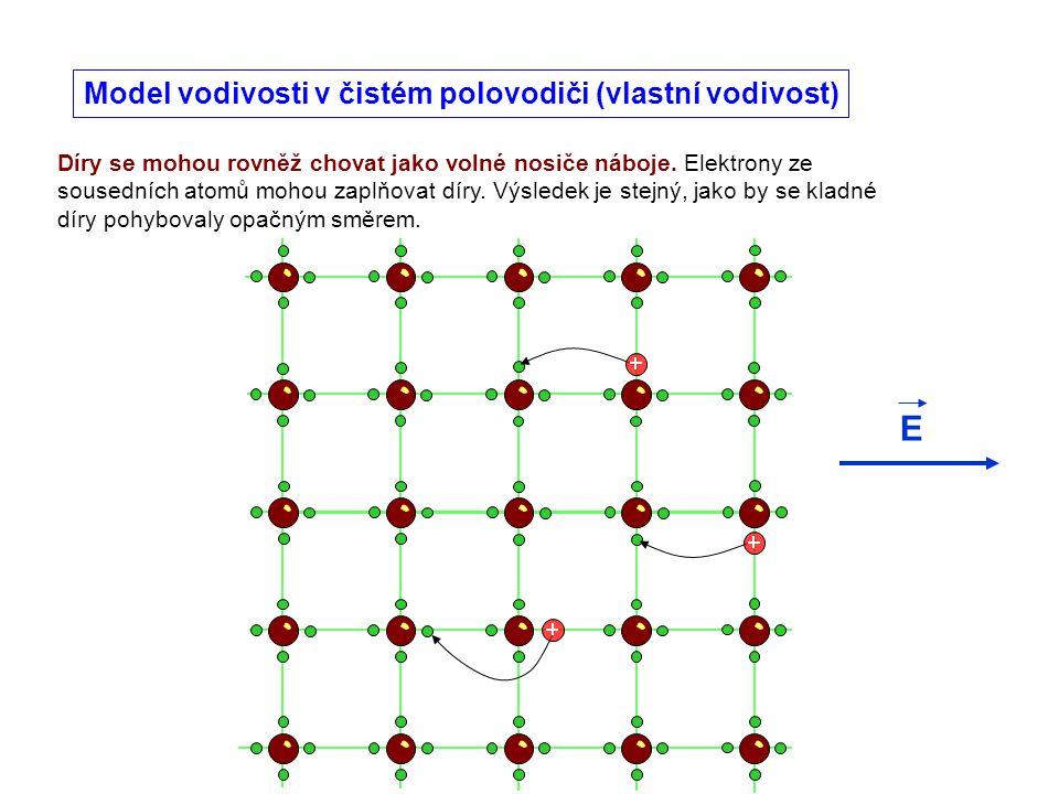E Model vodivosti v čistém polovodiči (vlastní vodivost)