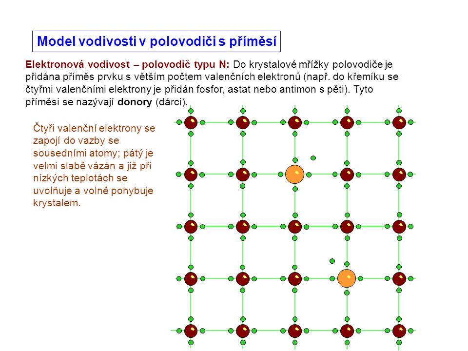 Model vodivosti v polovodiči s příměsí