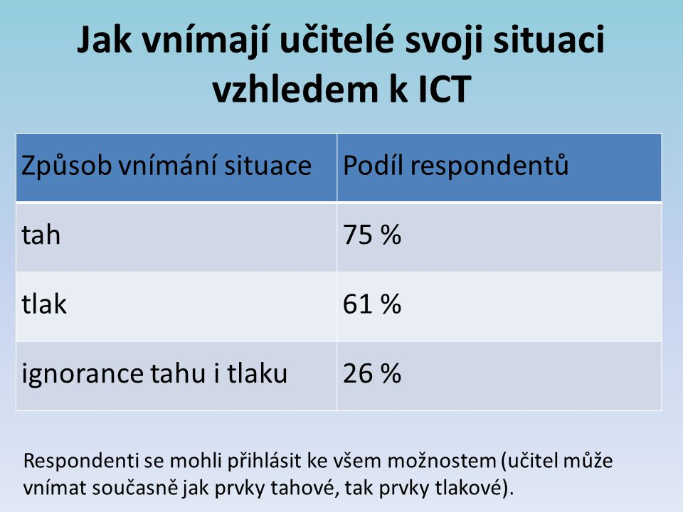 Jak vnímají učitelé svoji situaci vzhledem k ICT