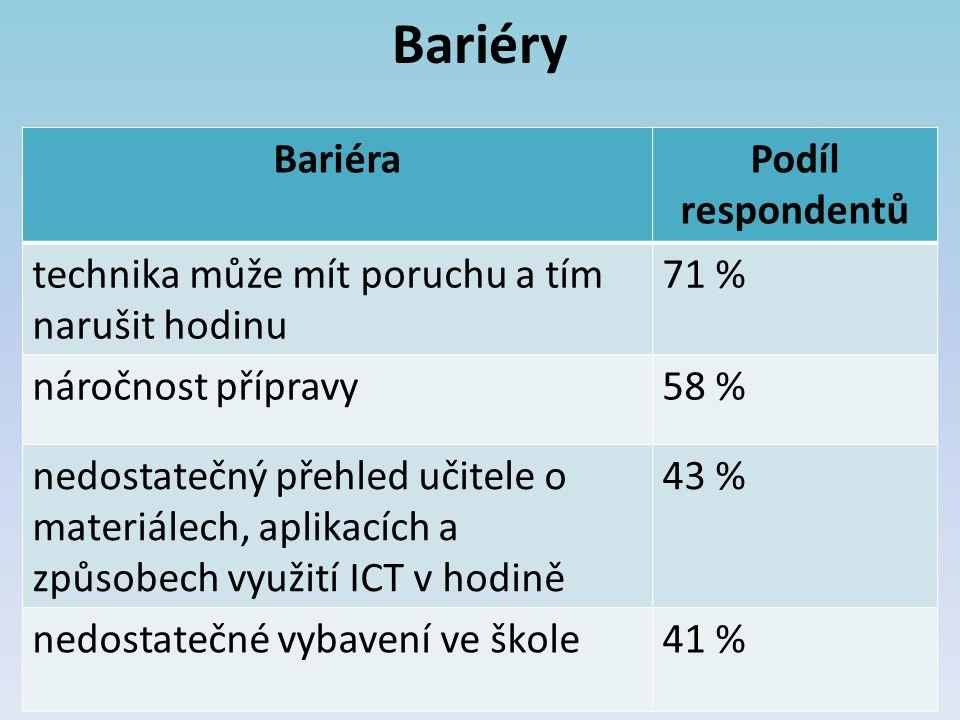 Bariéry Bariéra Podíl respondentů