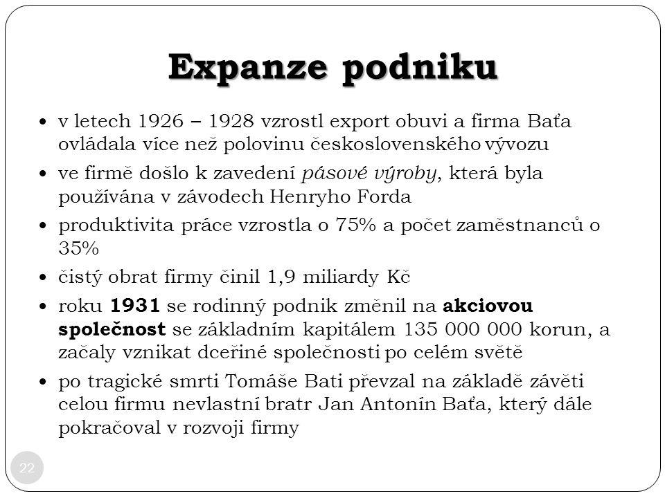 Expanze podniku v letech 1926 – 1928 vzrostl export obuvi a firma Baťa ovládala více než polovinu československého vývozu.