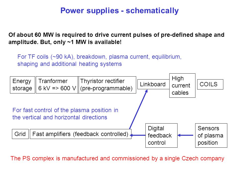 Power supplies - schematically