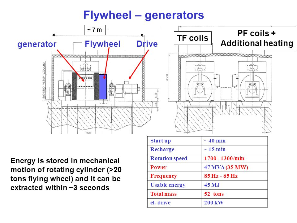 Flywheel – generators PF coils + Additional heating TF coils generator