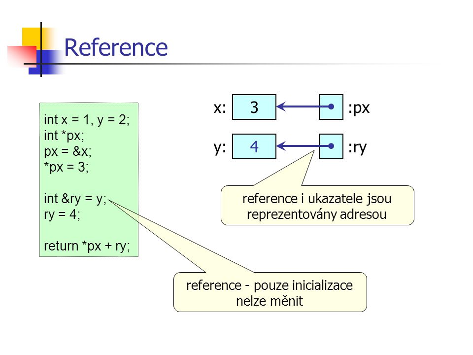 Reference x: 3 :px y: 4 :ry int x = 1, y = 2; int *px; px = &x;