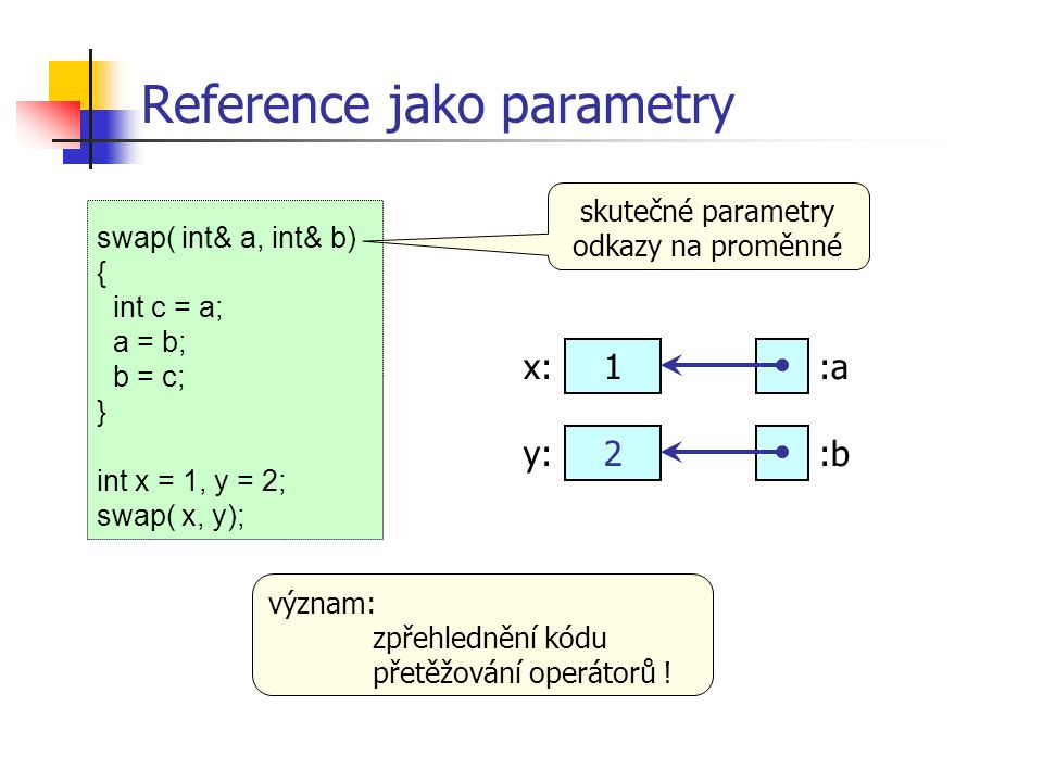 Reference jako parametry