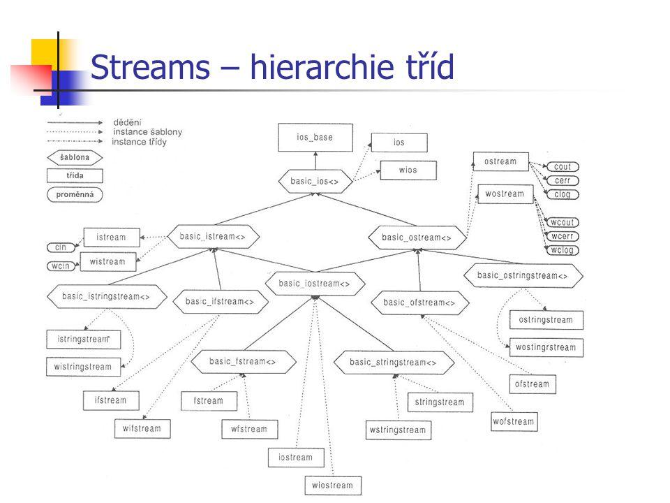 Streams – hierarchie tříd