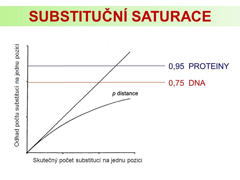 SUBSTITUČNÍ SATURACE 0,95 PROTEINY 0,75 DNA