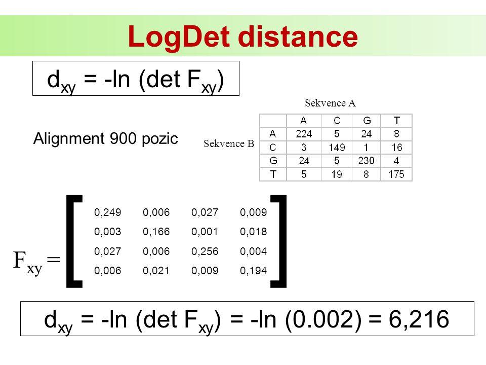 dxy = -ln (det Fxy) = -ln (0.002) = 6,216