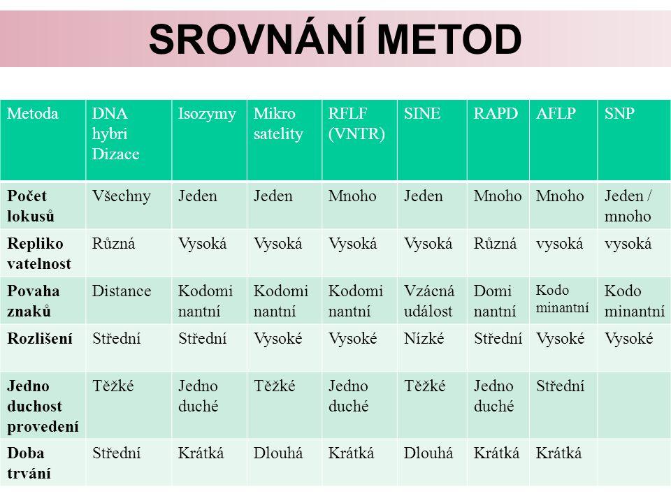 Srovnání metod Metoda DNA hybri Dizace Isozymy Mikro satelity