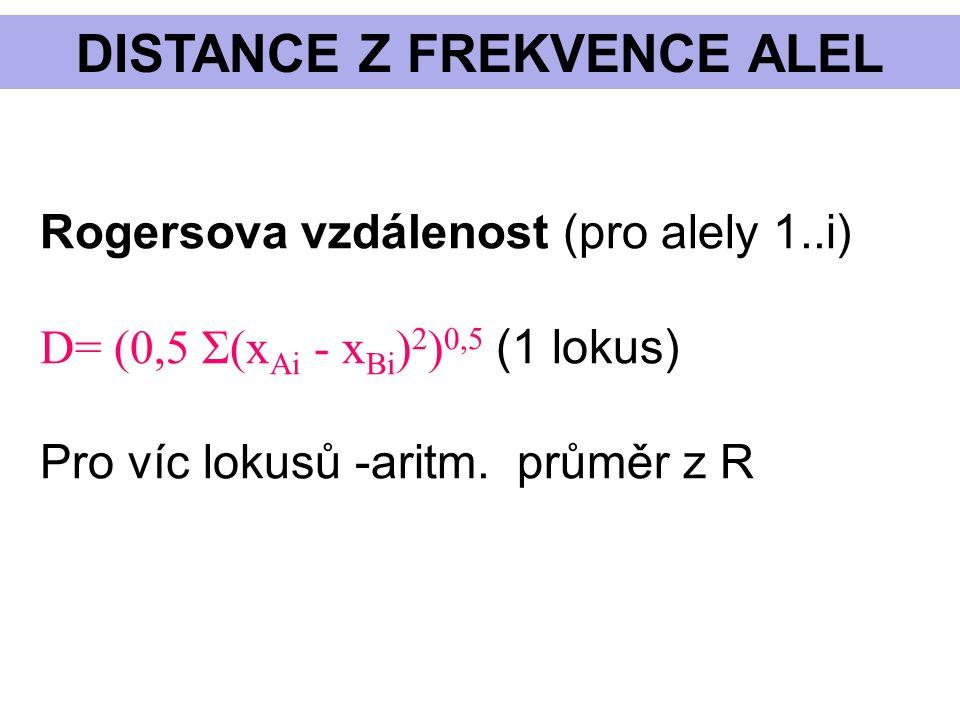Distance z frekvence alel