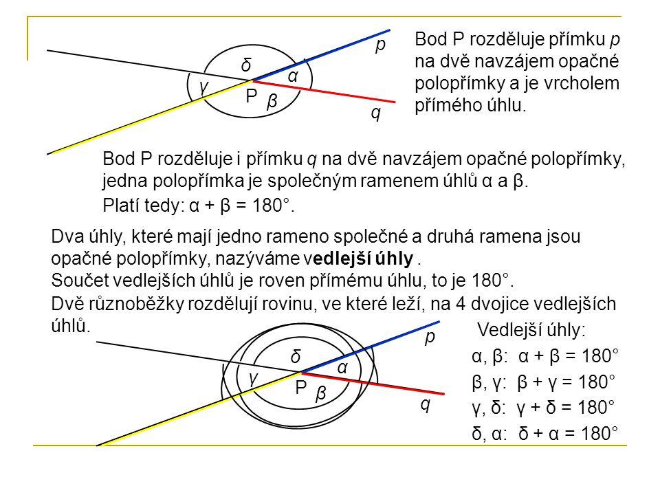 Bod P rozděluje přímku p na dvě navzájem opačné polopřímky a je vrcholem přímého úhlu.