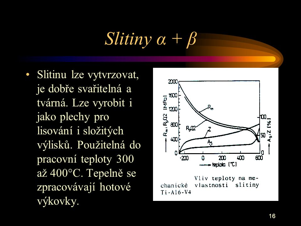 Slitiny α + β