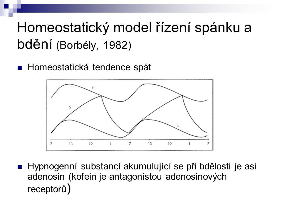 Homeostatický model řízení spánku a bdění (Borbély, 1982)