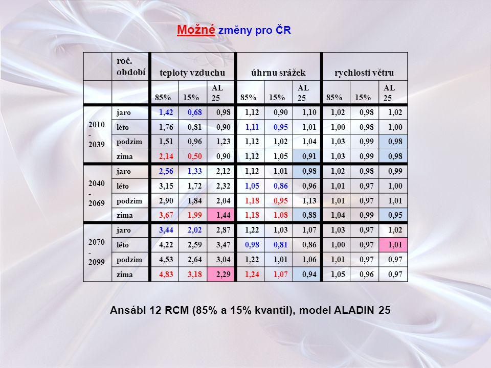 Ansábl 12 RCM (85% a 15% kvantil), model ALADIN 25