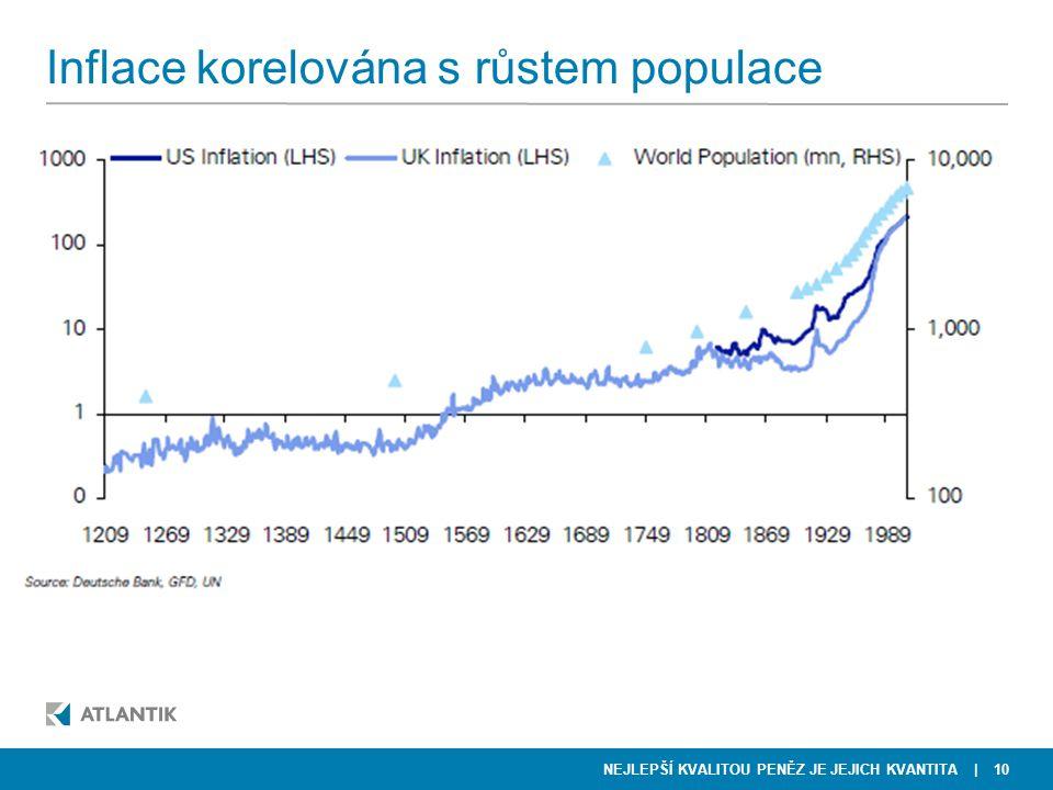 Inflace korelována s růstem populace