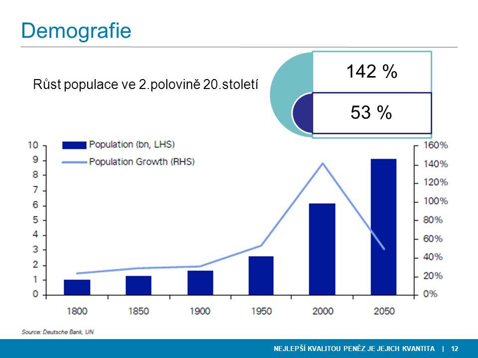 Demografie 142 % 53 % Růst populace ve 2.polovině 20.století