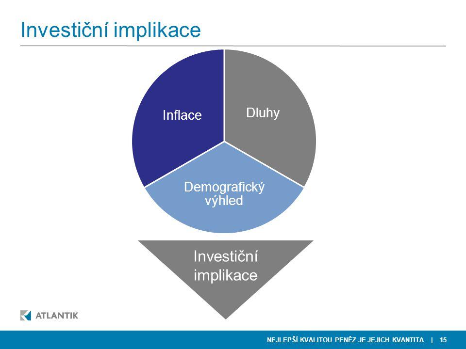 Investiční implikace Investiční implikace Inflace Dluhy