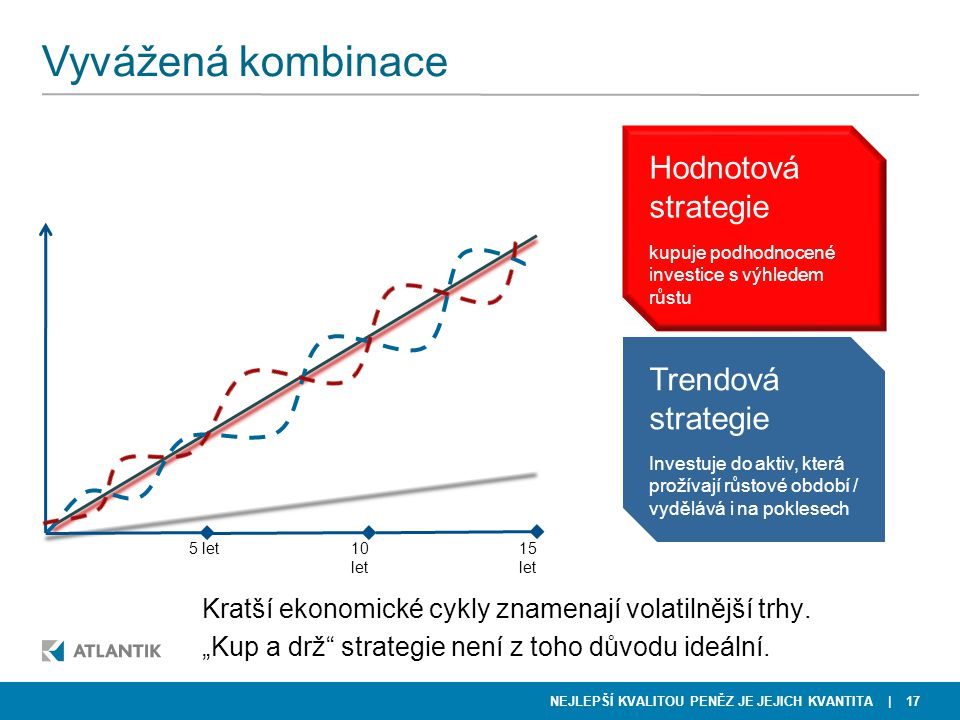 Vyvážená kombinace Hodnotová strategie Trendová strategie