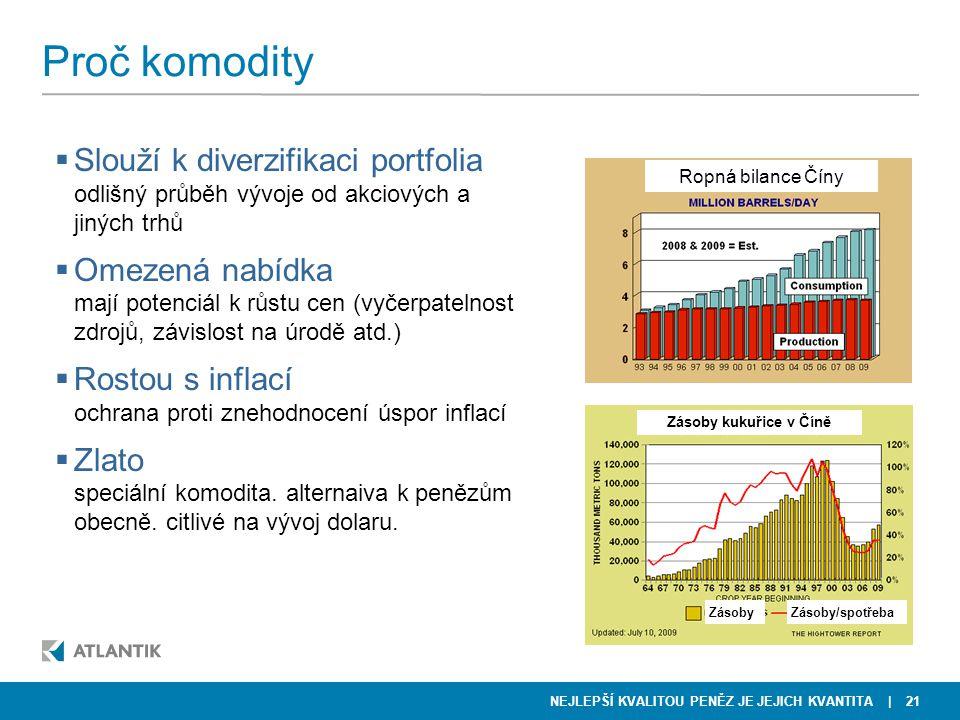 Proč komodity Slouží k diverzifikaci portfolia Omezená nabídka