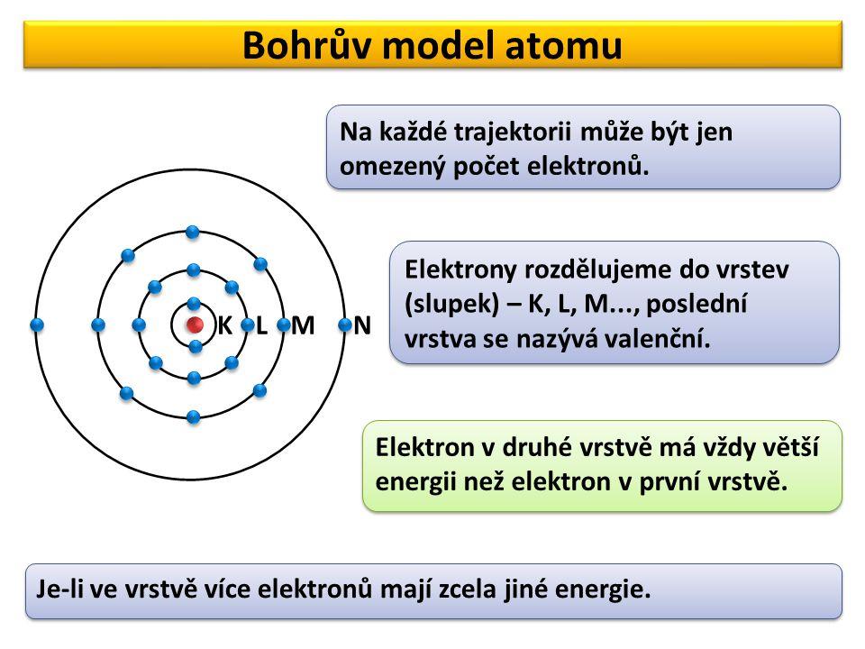 Bohrův model atomu Na každé trajektorii může být jen omezený počet elektronů.