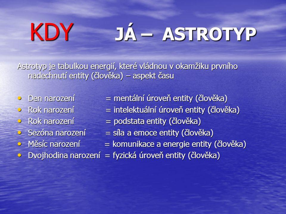 KDY JÁ – ASTROTYP Astrotyp je tabulkou energií, které vládnou v okamžiku prvního nadechnutí entity (člověka) – aspekt času.