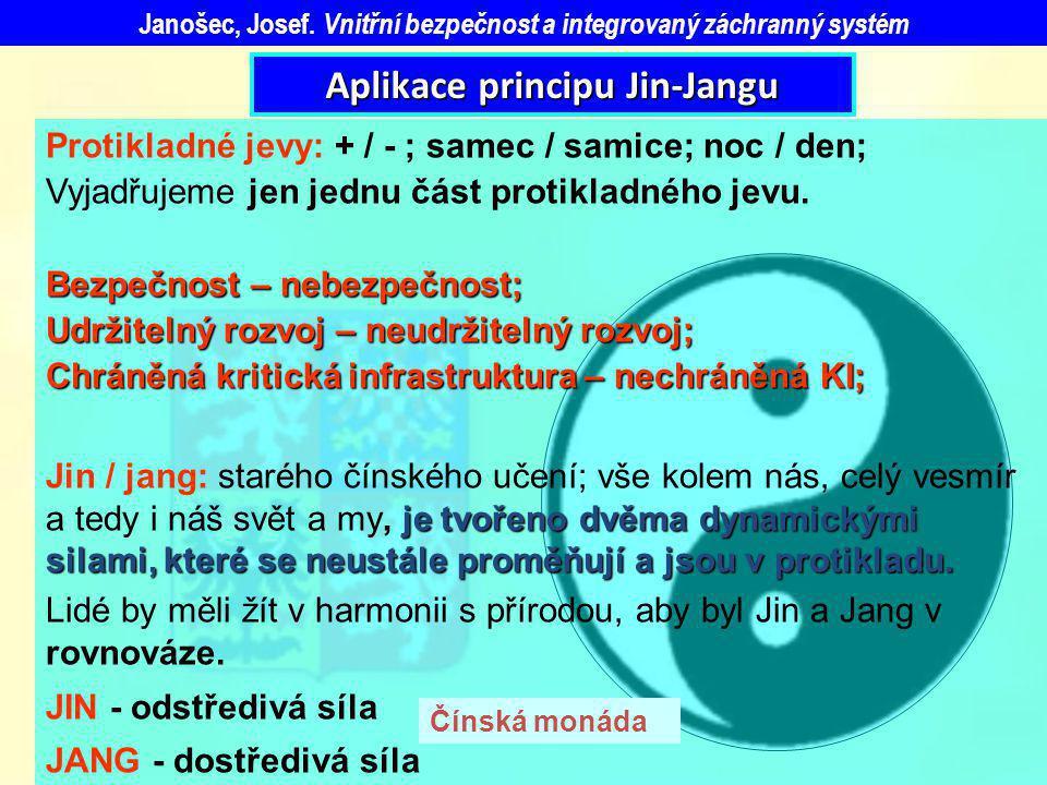 Aplikace principu Jin-Jangu