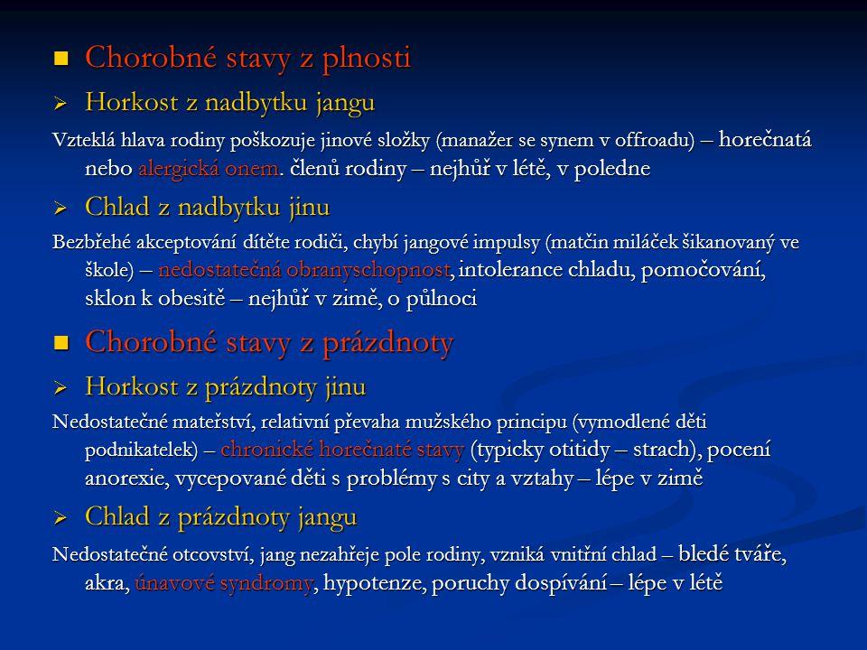 Chorobné stavy z plnosti