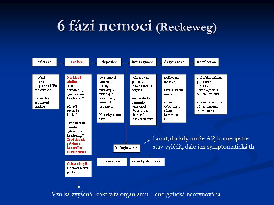6 fází nemoci (Reckeweg)