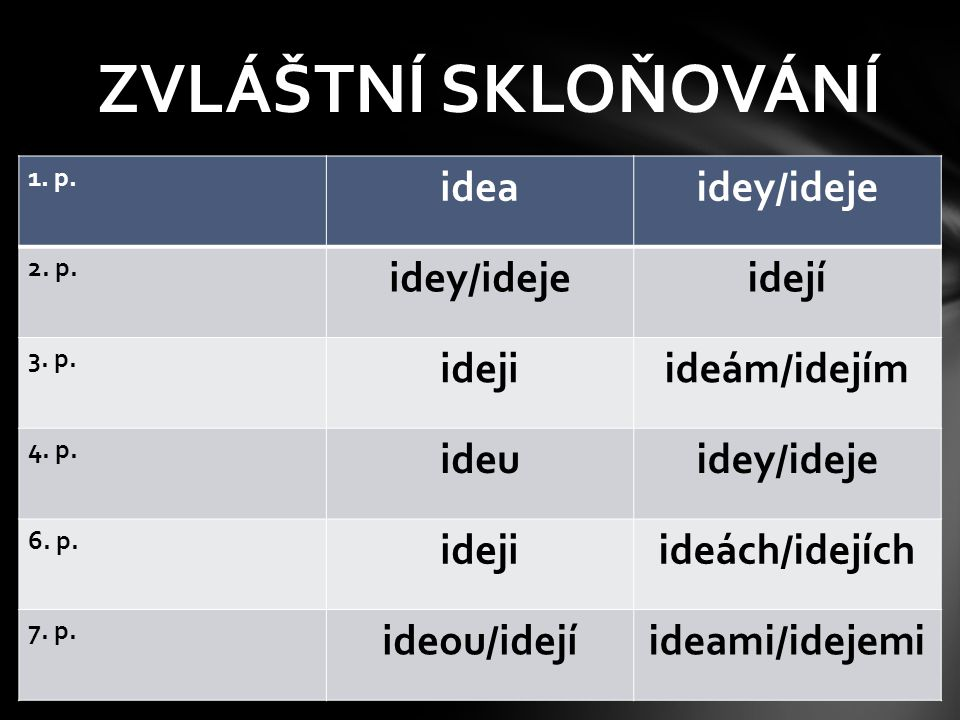 ZVLÁŠTNÍ SKLOŇOVÁNÍ idea idey/ideje idejí ideji ideám/idejím ideu