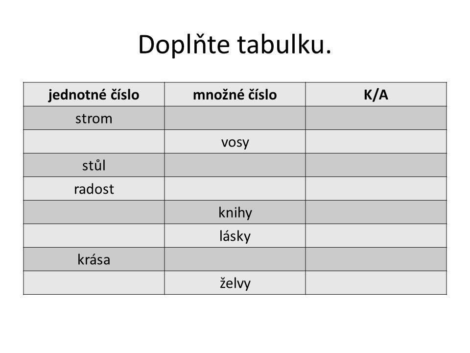 Doplňte tabulku. jednotné číslo množné číslo K/A strom vosy stůl
