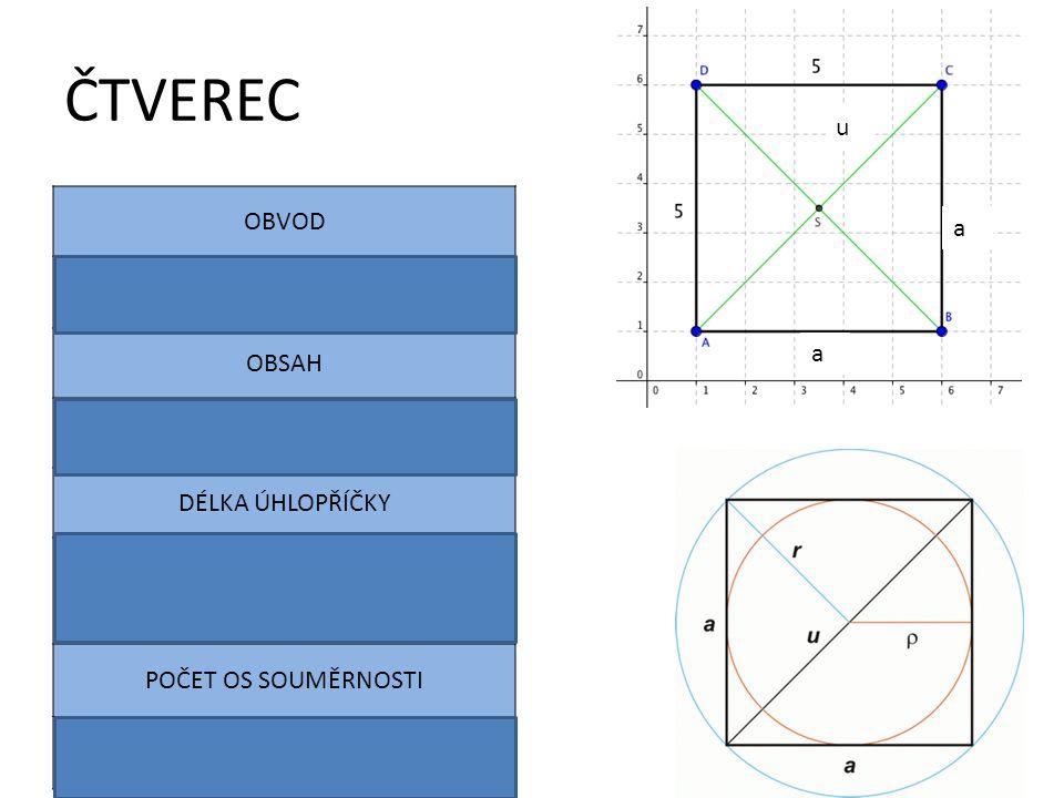 ČTVEREC OBVOD u O = 4.a OBSAH S = a . a = a2 a DÉLKA ÚHLOPŘÍČKY