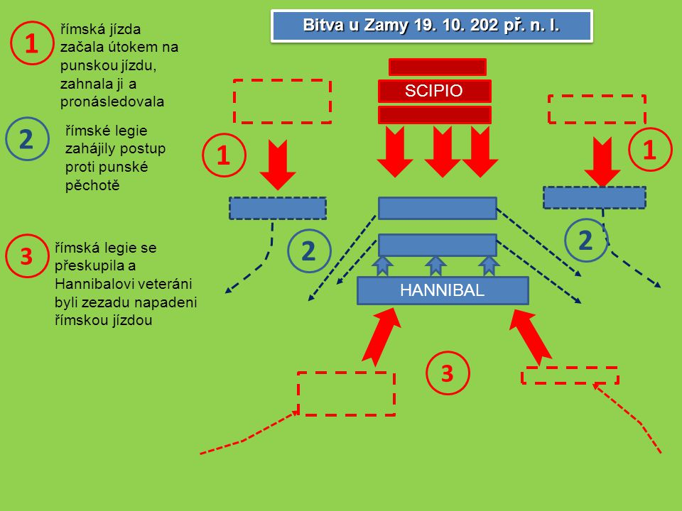 1 2 1 1 2 2 3 3 Bitva u Zamy 19. 10. 202 př. n. l. SCIPIO HANNIBAL