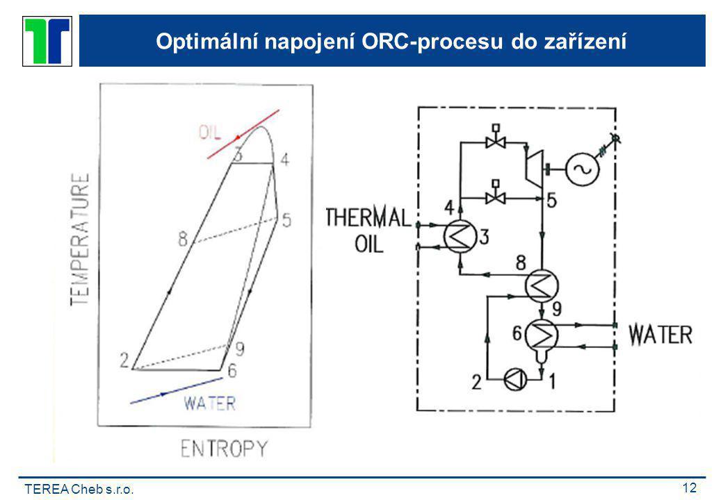 Optimální napojení ORC-procesu do zařízení