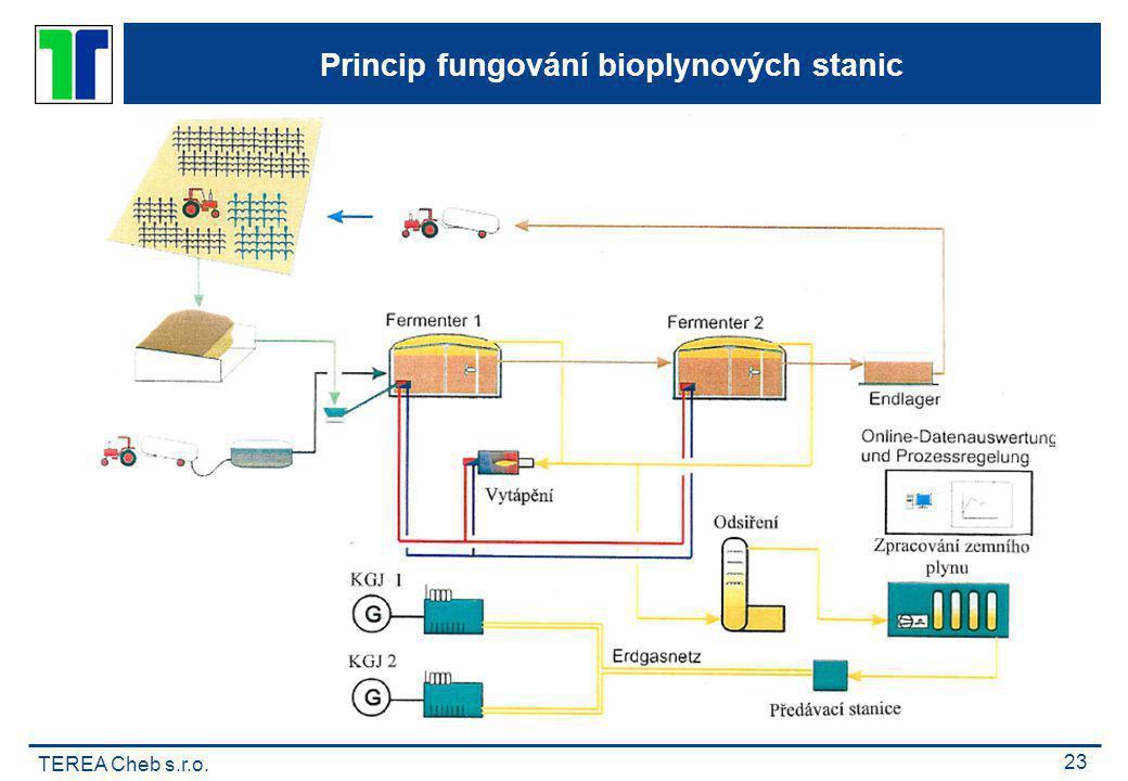 Princip fungování bioplynových stanic
