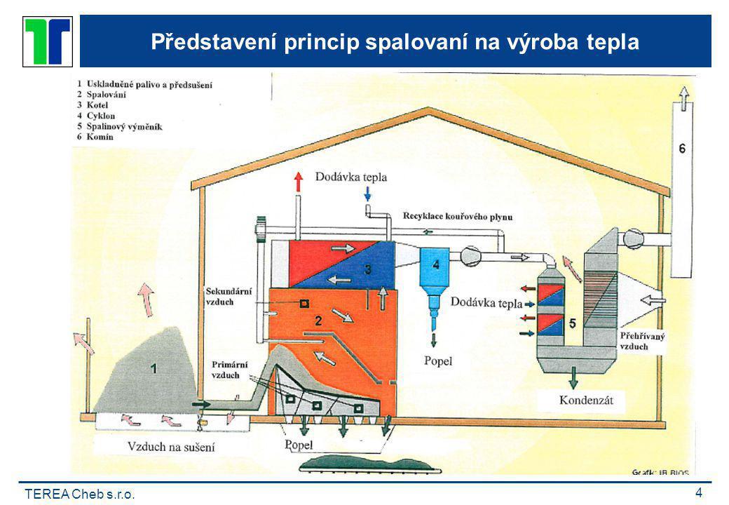 Představení princip spalovaní na výroba tepla