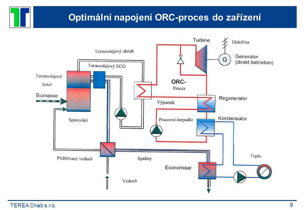 Optimální napojení ORC-proces do zařízení