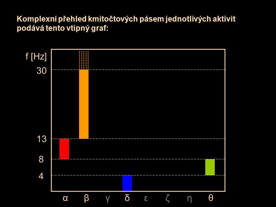 Komplexní přehled kmitočtových pásem jednotlivých aktivit podává tento vtipný graf: