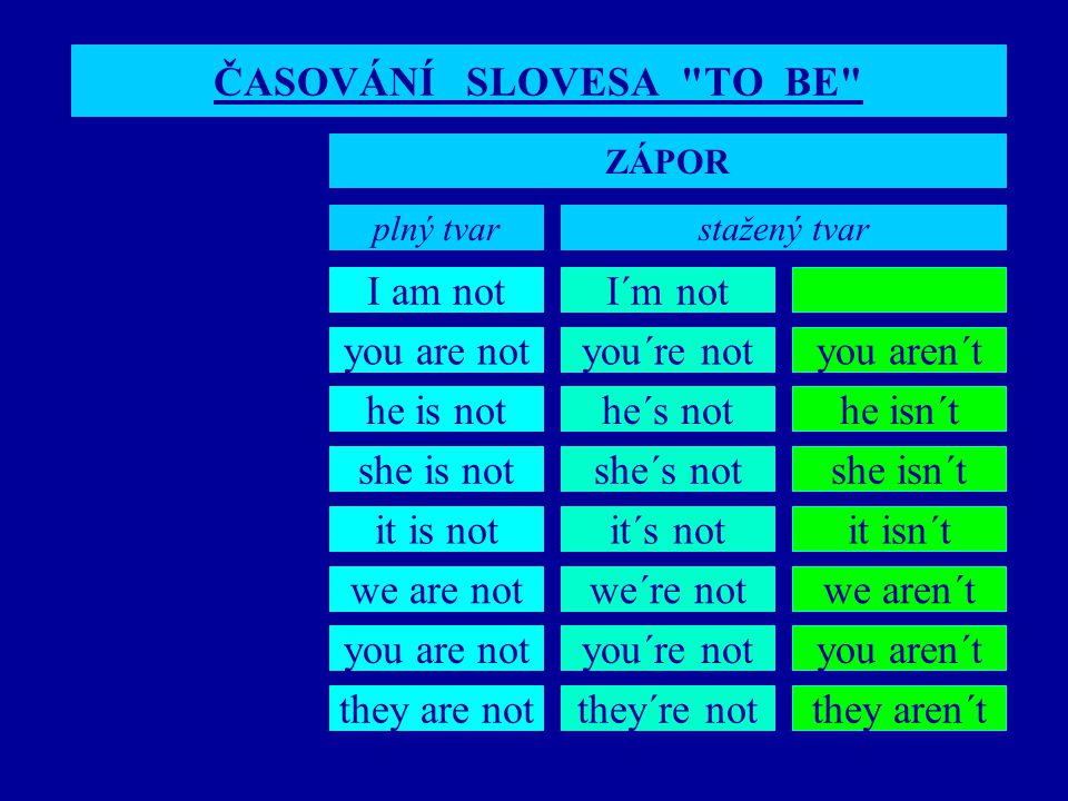 ČASOVÁNÍ SLOVESA TO BE I am not you are not he is not she is not