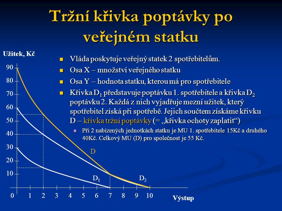 Tržní křivka poptávky po veřejném statku