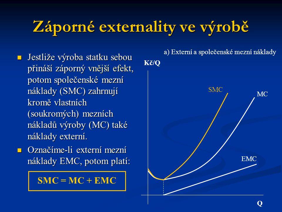 Záporné externality ve výrobě