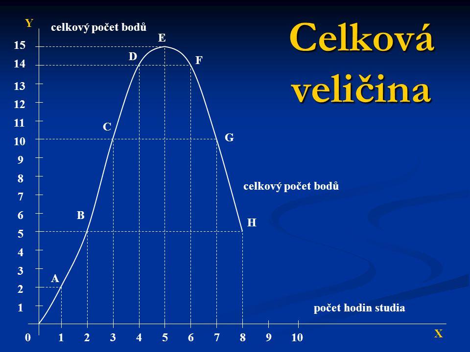 Celková veličina Y celkový počet bodů E 15 D F 14 13 12 11 C G 10 9 8