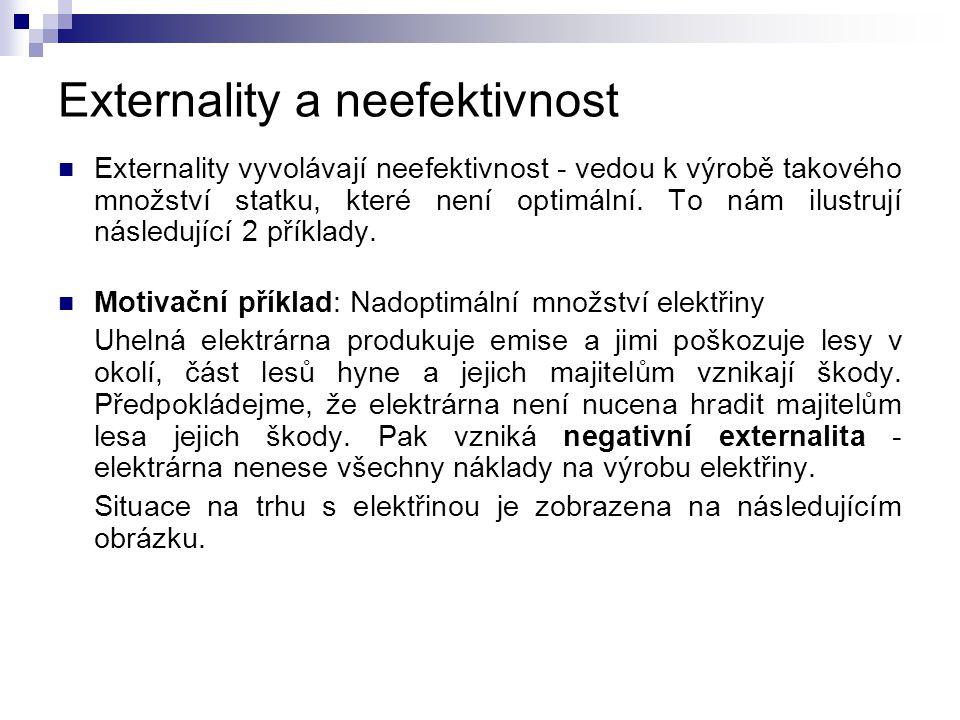 Externality a neefektivnost
